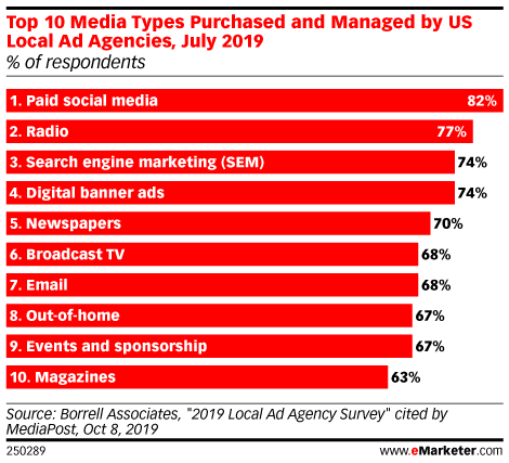 Top 10 Media Types Purchased and Managed by US Local Ad Agencies, July 2019 (% of respondents)