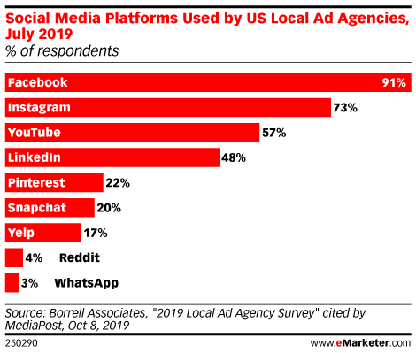 Social Media Platforms Used by US Local Ad Agencies, July 2019 (% of respondents)