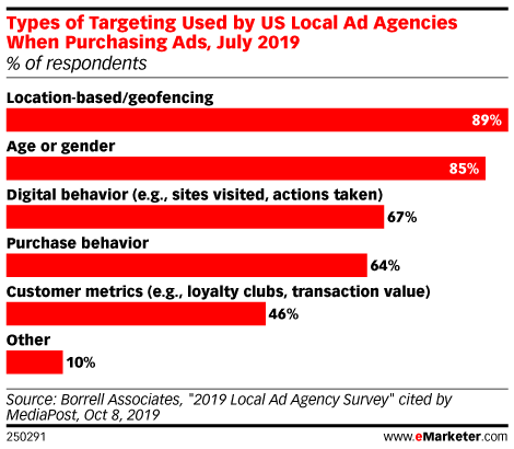 Types of Targeting Used by US Local Ad Agencies When Purchasing Ads, July 2019 (% of respondents)