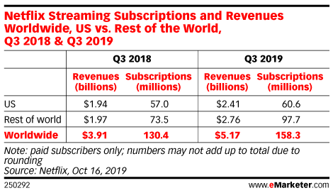 Netflix Streaming Subscriptions and Revenues Worldwide, US vs. Rest of the World, Q3 2018 & Q3 2019