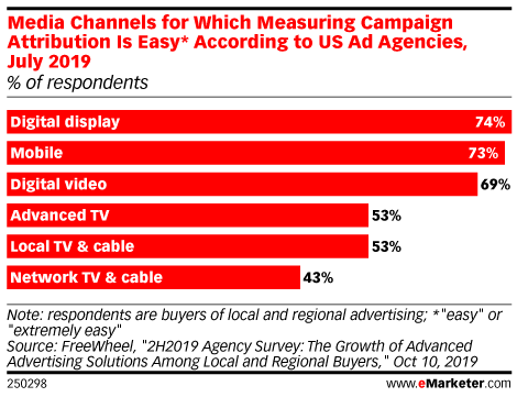 Media Channels for Which Measuring Campaign Attribution Is Easy* According to US Ad Agencies, July 2019 (% of respondents)