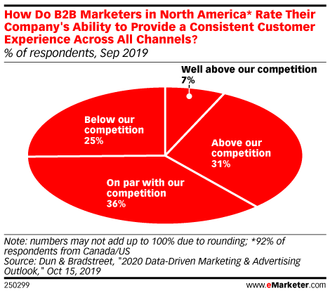 How Do B2B Marketers in North America* Rate Their Company's Ability to Provide a Consistent Customer Experience Across All Channels? (% of respondents, Sep 2019)