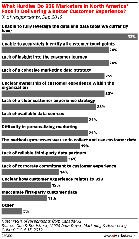 What Hurdles Do B2B Marketers in North America* Face in Delivering a Better Customer Experience? (% of respondents, Sep 2019)