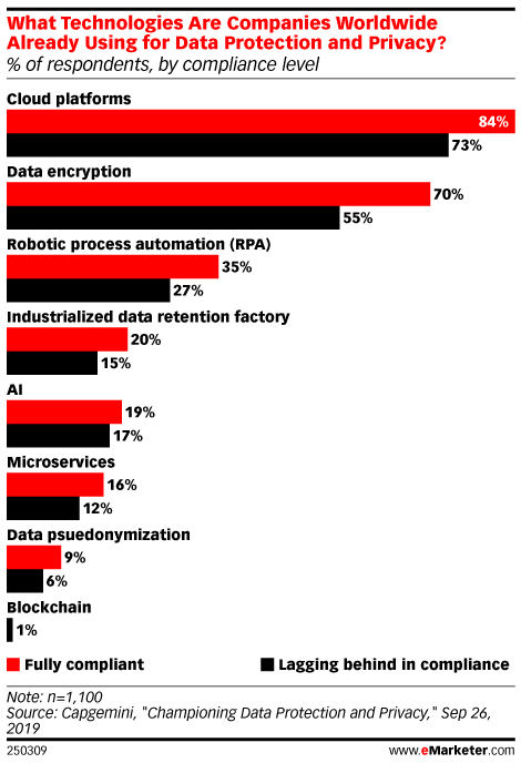 What Technologies Are Companies Worldwide Already Using for Data Protection and Privacy? (% of respondents, by compliance level)