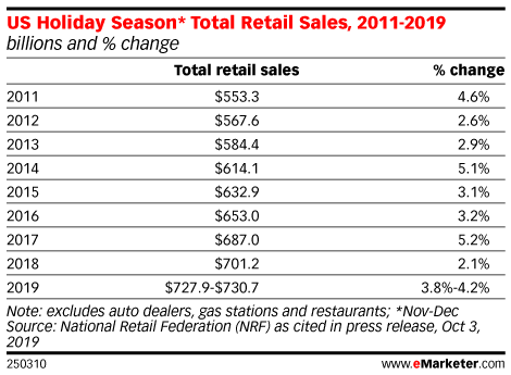 US Holiday Season* Total Retail Sales, 2011-2019 (billions and % change)