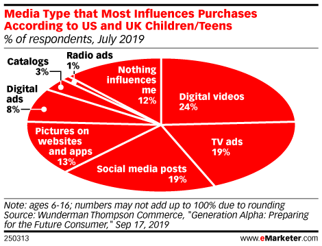 Media Type that Most Influences Purchases According to US and UK Children/Teens (% of respondents, July 2019 )