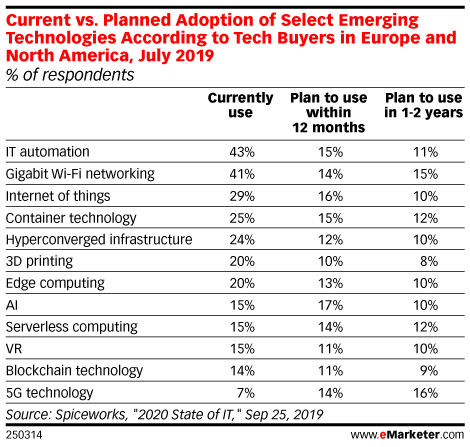 Current vs. Planned Adoption of Select Emerging Technologies According to Tech Buyers in Europe and North America, July 2019 (% of respondents)