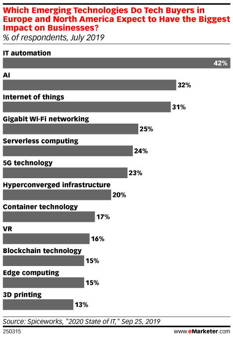 Which Emerging Technologies Do Tech Buyers in Europe and North America Expect to Have the Biggest Impact on Businesses? (% of respondents, July 2019)