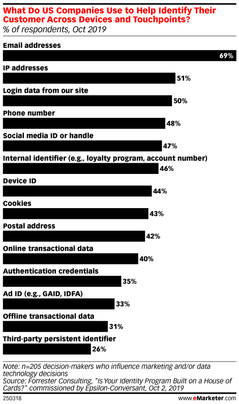 What Do US Companies Use to Help Identify Their Customer Across Devices and Touchpoints? (% of respondents, Oct 2019)