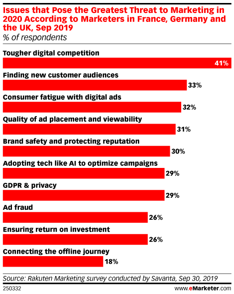 Issues that Pose the Greatest Threat to Marketing in 2020 According to Marketers in France, Germany and the UK, Sep 2019 (% of respondents)