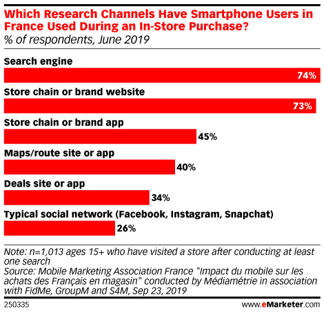 Which Research Channels Have Smartphone Users in France Used During an In-Store Purchase? (% of respondents, June 2019)