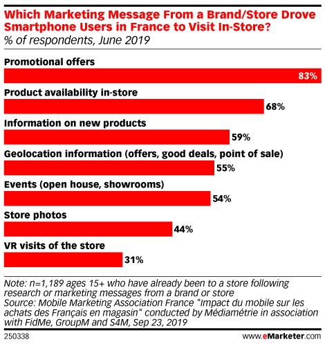 Which Marketing Message From a Brand/Store Drove Smartphone Users in France to Visit In-Store? (% of respondents, June 2019)