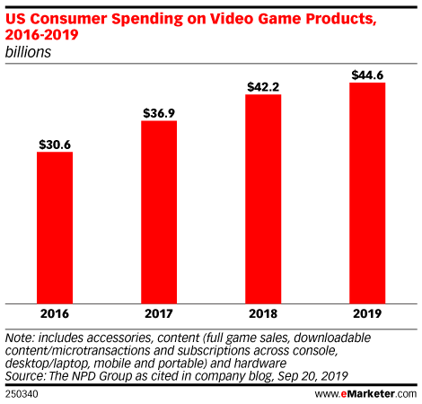 US Consumer Spending on Video Game Products, 2016-2019 (billions)
