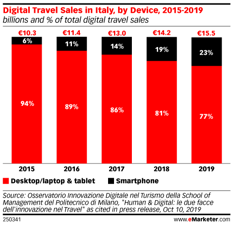 Digital Travel Sales in Italy, by Device, 2015-2019 (billions and % of total digital travel sales)