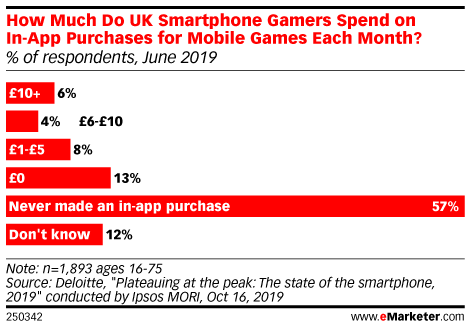 How Much Do UK Smartphone Gamers Spend on In-App Purchases for Mobile Games Each Month? (% of respondents, June 2019)