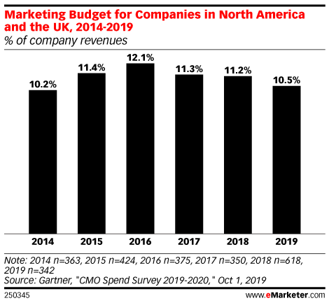 Marketing Budget for Companies in North America and the UK, 2014-2019 (% of company revenues)