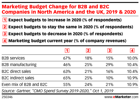 Marketing Budget Change for B2B and B2C Companies in North America and the UK, 2019 & 2020
