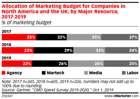 Allocation of Marketing Budget for Companies in North America and the UK, by Major Resource, 2017-2019 (% of marketing budget)