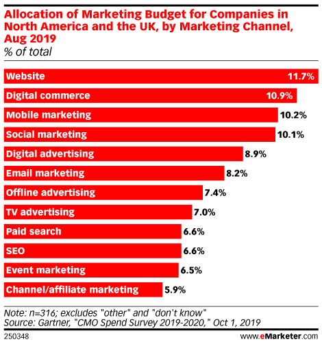 Allocation of Marketing Budget for Companies in North America and the UK, by Marketing Channel, Aug 2019 (% of total)