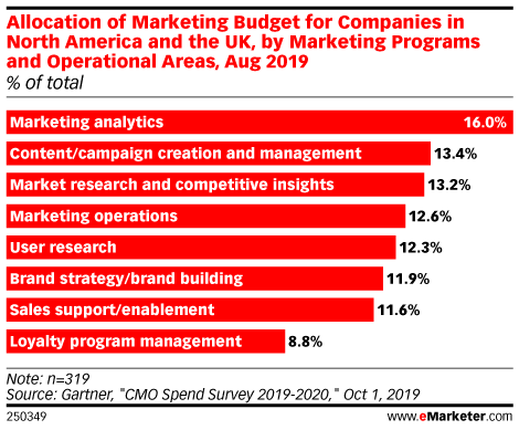 Allocation of Marketing Budget for Companies in North America and the UK, by Marketing Programs and Operational Areas, Aug 2019 (% of total)