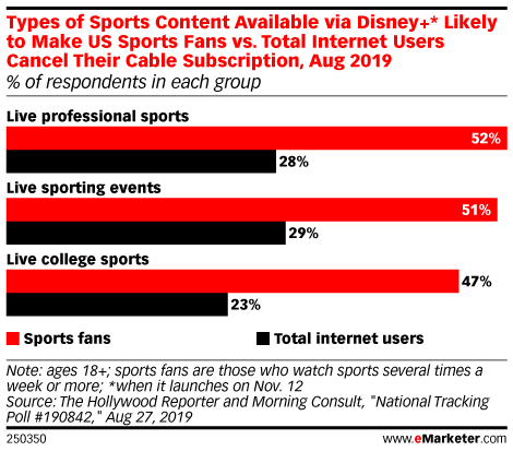 Types of Sports Content Available via Disney+* Likely to Make US Sports Fans vs. Total Internet Users Cancel Their Cable Subscription, Aug 2019 (% of respondents in each group)