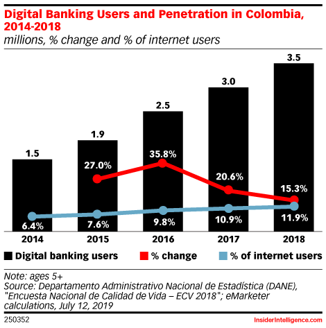 Digital Banking Users and Penetration in Colombia, 2014-2018 (millions, % change and % of internet users)