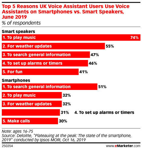Top 5 Reasons UK Voice Assistant Users Use Voice Assistants on Smartphones vs. Smart Speakers, June 2019 (% of respondents)