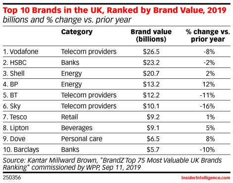 Top 10 Brands in the UK, Ranked by Brand Value, 2019 (billions and % change vs. prior year)