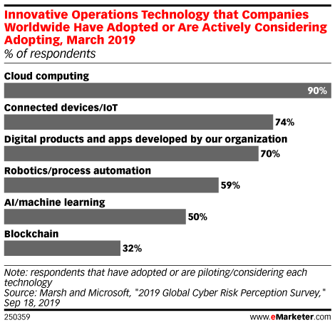 Innovative Operations Technology that Companies Worldwide Have Adopted or Are Actively Considering Adopting, March 2019 (% of respondents)