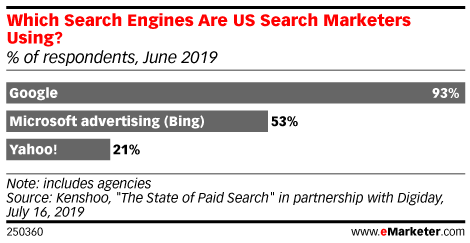 Which Search Engines Are US Search Marketers Using? (% of respondents, June 2019)