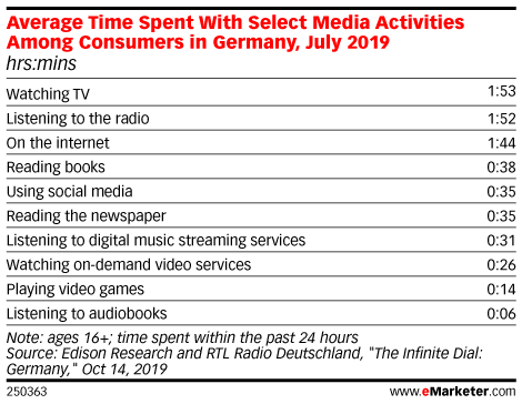 Average Time Spent with Select Media Activities Among Consumers in Germany, July 2019 (hrs:mins)
