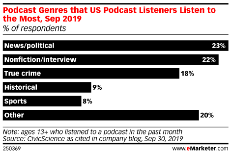 Podcast Genres that US Podcast Listeners Listen to the Most, Sep 2019 (% of respondents)