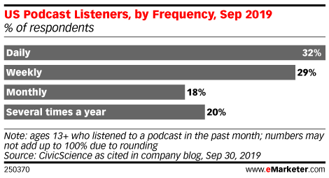 US Podcast Listeners, by Frequency, Sep 2019 (% of respondents)