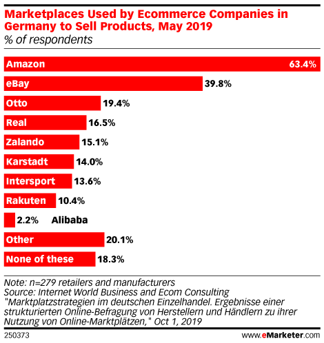 Marketplaces Used by Ecommerce Companies in Germany to Sell Products, May 2019 (% of respondents)