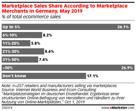 Marketplace Sales Share According to Marketplace Merchants in Germany, May 2019 (% of total ecommerce sales)