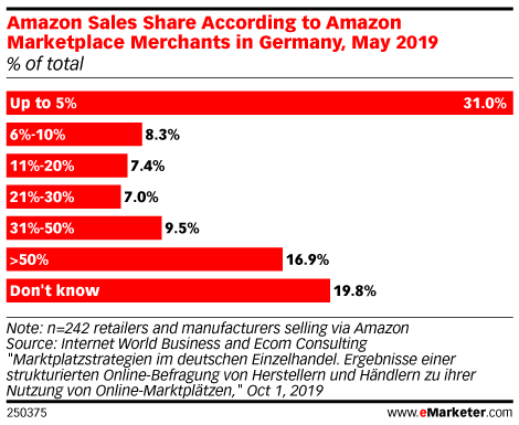 Amazon Sales Share According to Amazon Marketplace Merchants in Germany, May 2019 (% of total)
