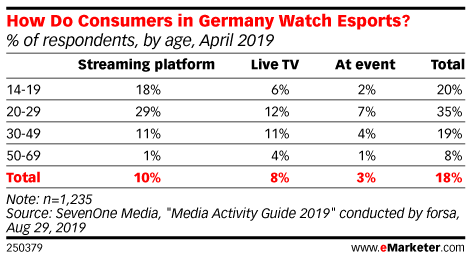 How Do Consumers in Germany Watch Esports? (% of respondents, by age, April 2019)