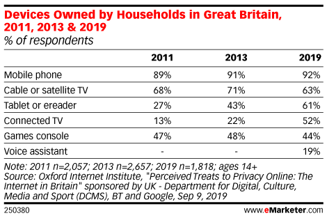 Devices Owned by Households in Great Britain, 2011, 2013 & 2019 (% of respondents)