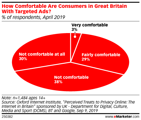 How Comfortable Are Consumers in Great Britain With Targeted Ads? (% of respondents, April 2019)