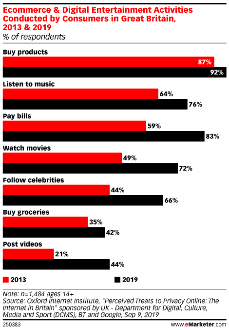 Ecommerce & Digital Entertainment Activities Conducted by Consumers in Great Britain, 2013 & 2019 (% of respondents)