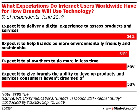 What Expectations Do Internet Users Worldwide Have for How Brands Will Use Technology? (% of respondents, June 2019)