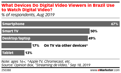 What Devices Do Digital Video Viewers in Brazil Use to Watch Digital Video? (% of respondents, Aug 2019)