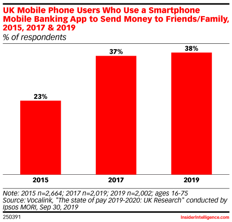 UK Mobile Phone Users Who Use a Smartphone Mobile Banking App to Send Money to Friends/Family, 2015, 2017 & 2019 (% of respondents)