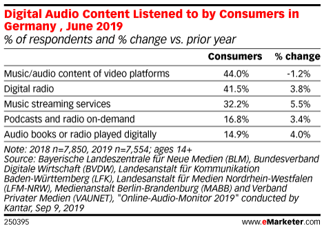 Digital Audio Content Listened to by Consumers in Germany , June 2019 (% of respondents and % change vs. prior year)
