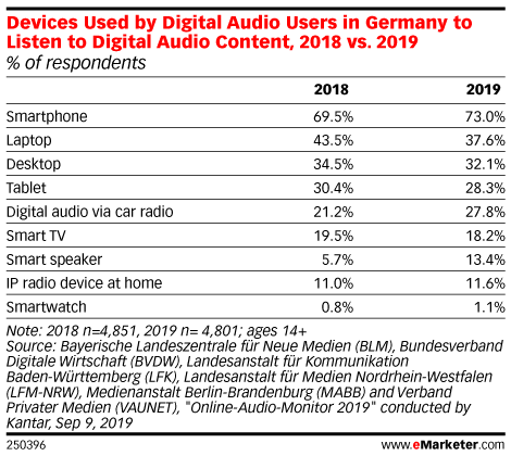 Devices Used by Digital Audio Users in Germany to Listen to Digital Audio Content, 2018 vs. 2019 (% of respondents)