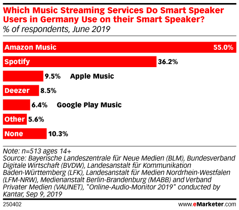 Which Music Streaming Services Do Smart Speaker Users in Germany Use on their Smart Speaker? (% of respondents, June 2019)