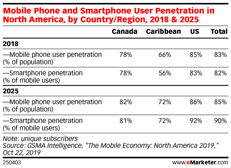 Mobile Phone and Smartphone User Penetration in North America, by Country/Region, 2018 & 2025