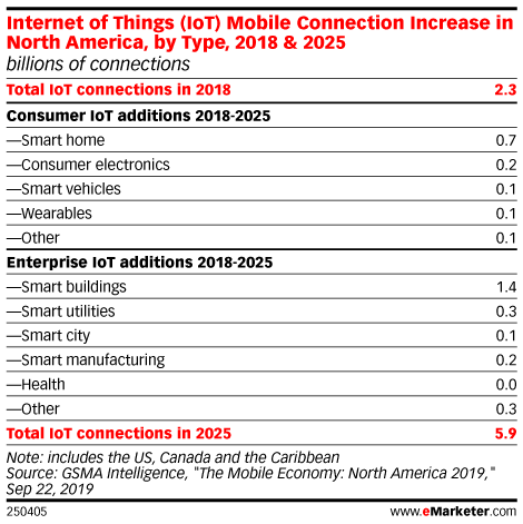 Internet of Things (IoT) Mobile Connection Increase in North America, by Type, 2018 & 2025 (billions of connections)