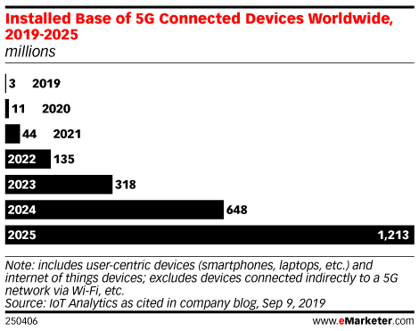 Installed Base of 5G Connected Devices Worldwide, 2019-2025 (millions)