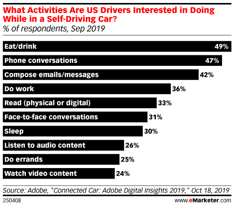 What Activities Are US Drivers Interested in Doing While in a Self-Driving Car? (% of respondents, Sep 2019)